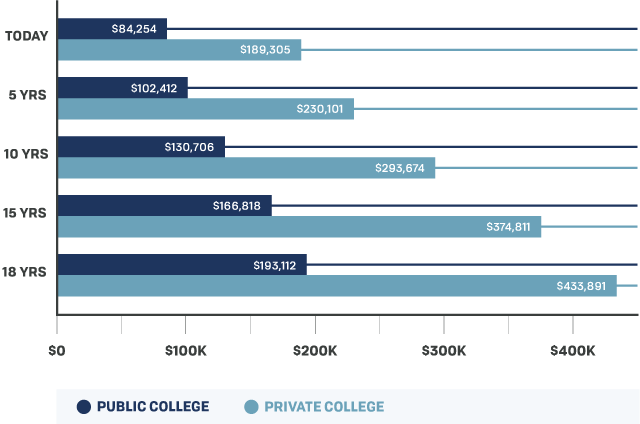 cc-projected-cost-of-college-graph
