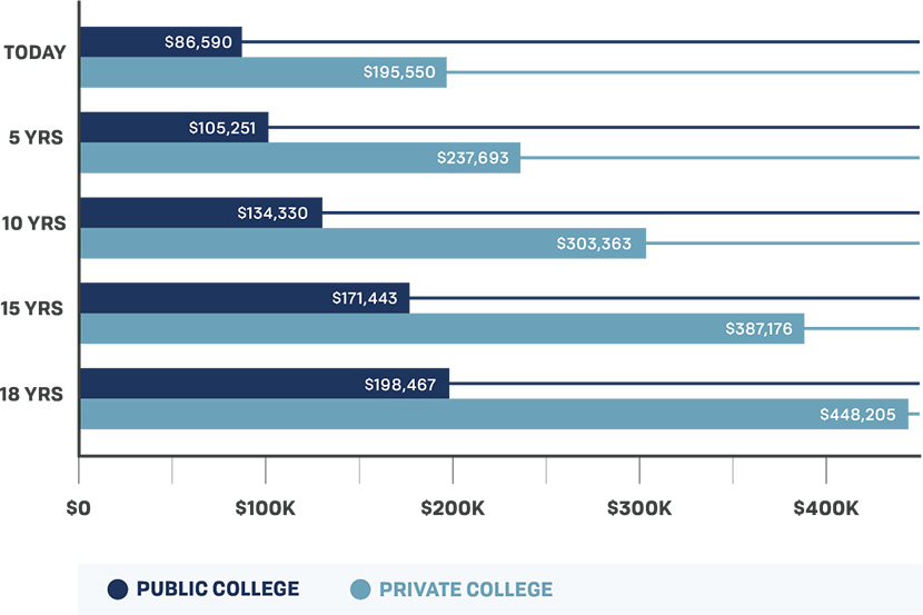 Trends in College Pricing, 2016
